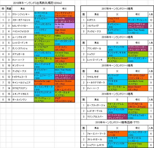 キーンランドカップ2018出馬表