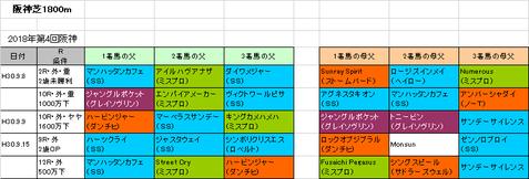 ローズステークス2018予想参考阪神芝1800m
