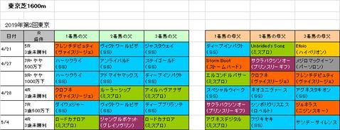 NHKマイルカップ2019予想参考東京芝1600m