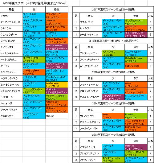 東京スポーツ杯2歳ステークス2018出走予定馬