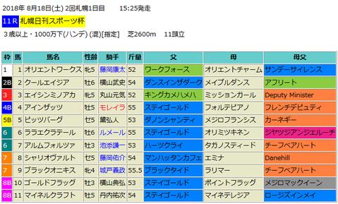 札幌日刊スポーツ杯2018予想