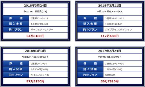 ベストレコード皐月賞