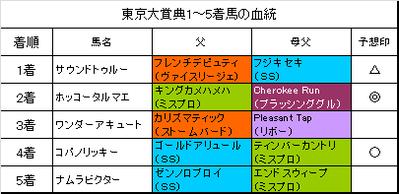 東京大賞典2015結果