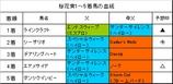 桜花賞結果