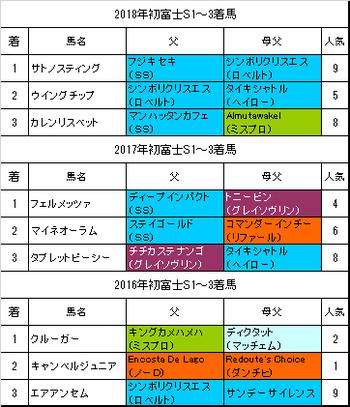 初富士ステークス2019過去3年