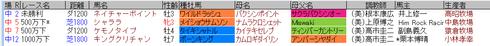 藤田菜七子3月26日