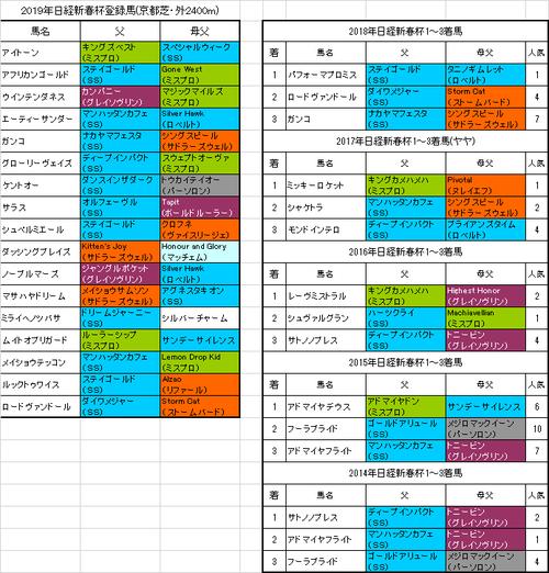 日経新春杯2019出走予定馬
