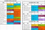 阪神大賞典出走予定馬の血統