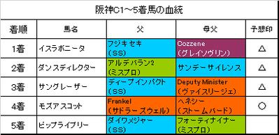 阪神カップ2017結果