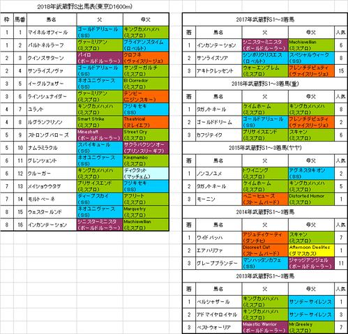 武蔵野ステークス2018予想