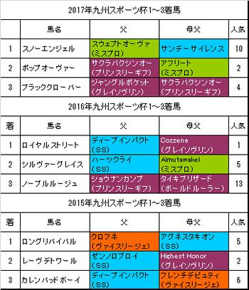 九州スポーツ杯2018過去3年