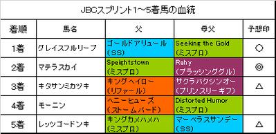 JBCスプリント2018結果