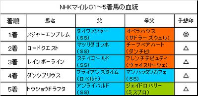 NHKマイルカップ2016結果