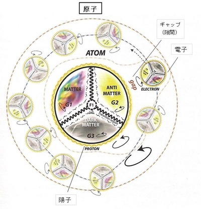 Irregular path of electron - 50