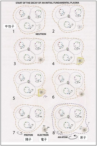 Process of neutron decay