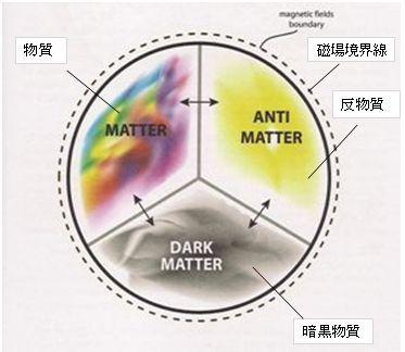 Keshe model matter field