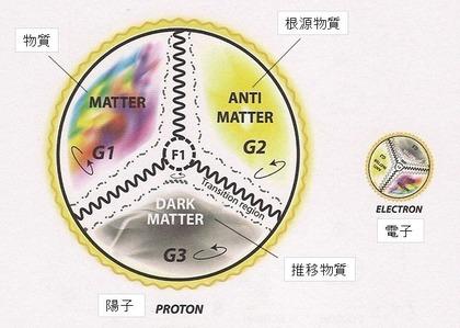 Proton and electron