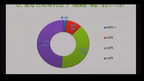 【東方】 2015年の博麗神社例大祭には40代の人が1000人来ていた
