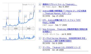Android人気をGoogleトレンドで見てみると
