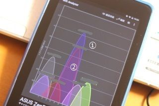 WiFi電波を可視化してくれるAndroidアプリ:Wifi Analyzer