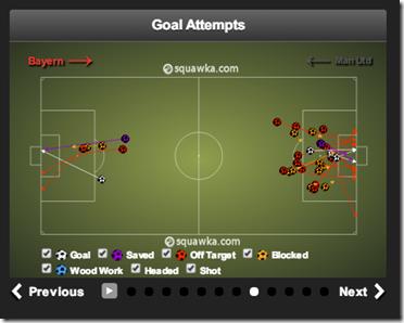 Bayern 3   1 Man Utd6