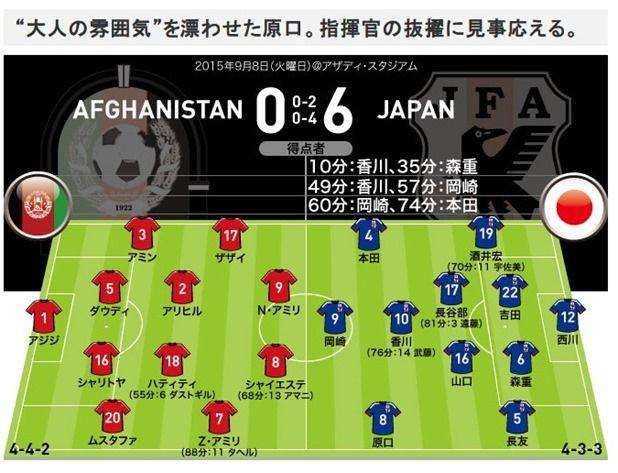【スパねこ独自】2ゴールの香川MOM!日本代表、アフガニスタン戦の試合採点・評価・寸評