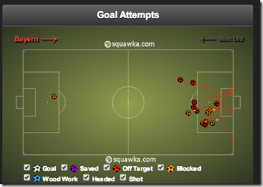 Bayern vs Man Utd shoots