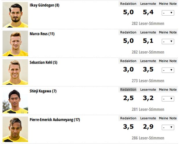 香川真司、敗戦も1アシストでチーム最高点も ムヒタリアンも高評価