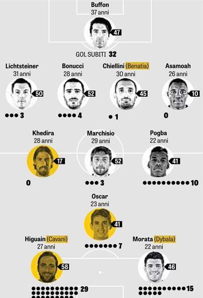 ユーヴェ、オスカルとケディラにイグアイン、マンジュキッチ、カバーニの内1人獲得で来季CL奪取へ