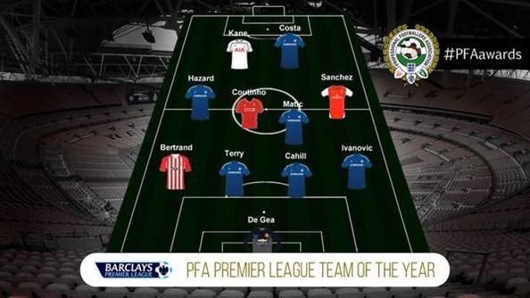 PFA年間ベストイレブンにアザールらチェルシーから最多6人が選出
