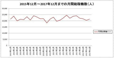 月間総稼働数グラフ