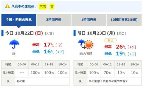 久喜市の天気