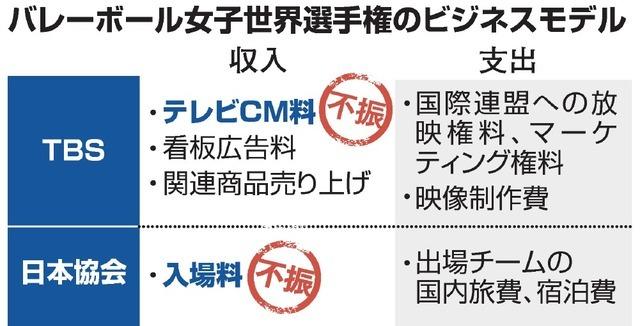 TBS「世界バレー」、大失敗して赤字10億円