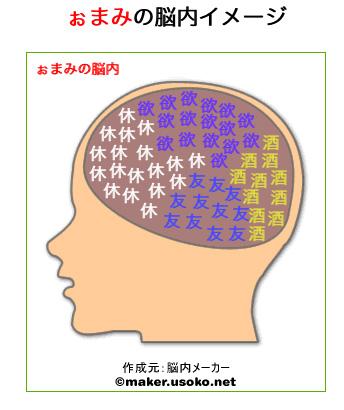 脳内メーカー2