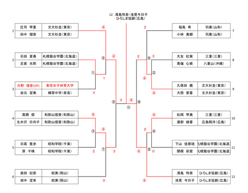2021ALL JAPAN BEST BOUTプログラム - 女子個人戦