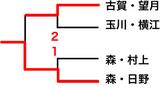 全日本インドア選手権