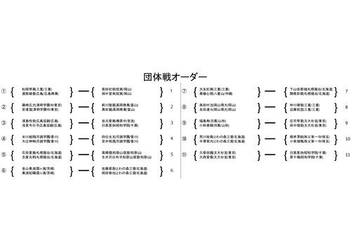 2021ALL JAPAN BEST BOUTプログラム - 団体戦オーダー