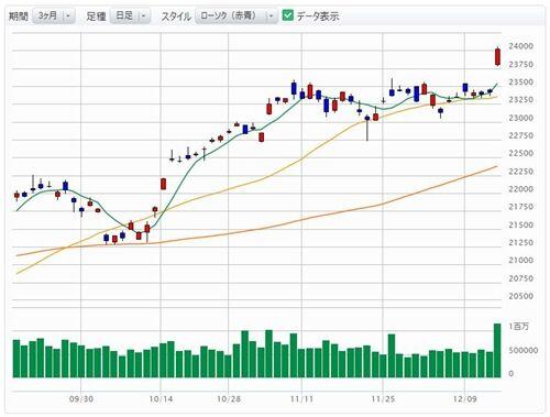年末の日本株