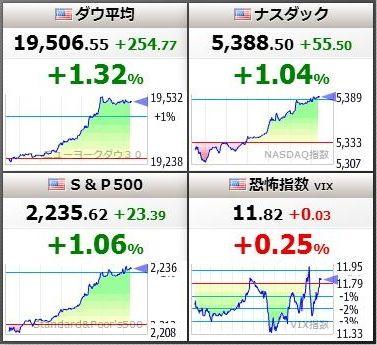 世界同時株高へ!?