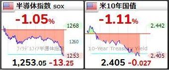米国SOX