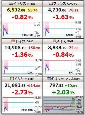ギリシャ騒動明けの世界市場