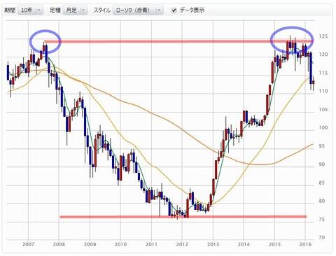 なぜ海外勢が日本株を売るのか?