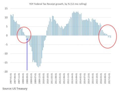 続・景気回復どころか危機的状況にある米国経済