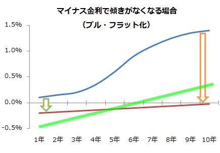 flat-yield-curve