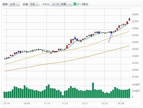 株式投資雑感 5