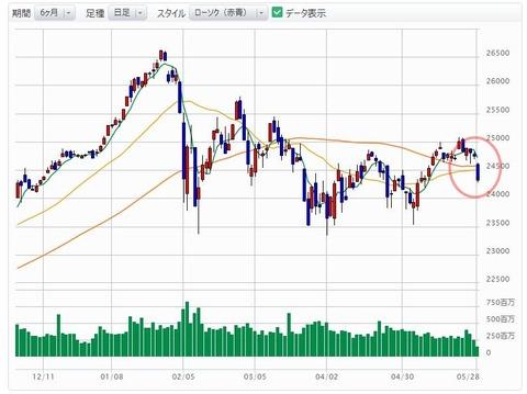 株価下落に拍車