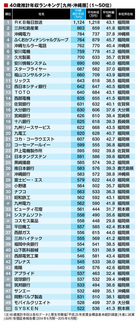 40歳年収「九州・沖縄地方105社」ランキング