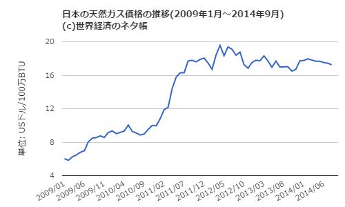 日本の天然ガス価格