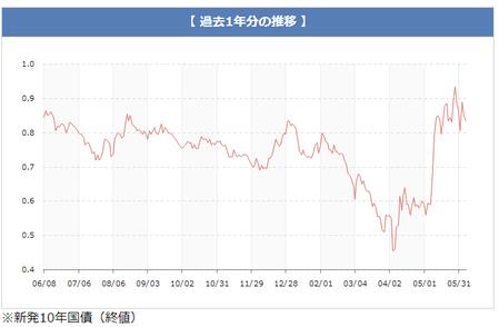 日本国債10年金利