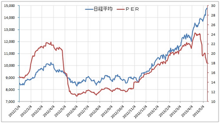 日経平均PER
